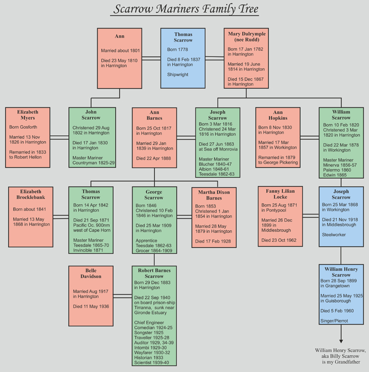 Scarrow Mariners Family Tree